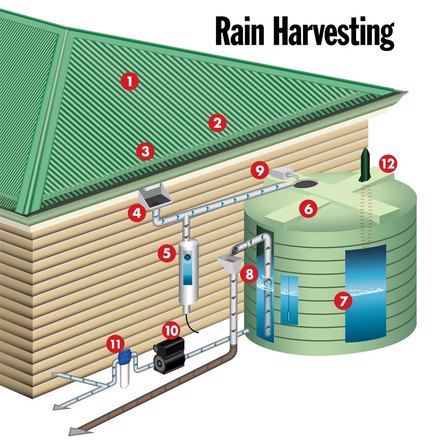 integration of rain water harvesting and green tecnology in low cost housing